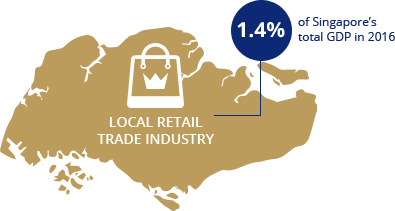 Local Retail Trade Industry, 1.4% of Singapores total GDP in 2016